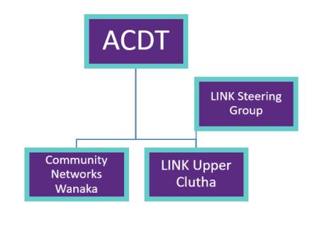 org-chart